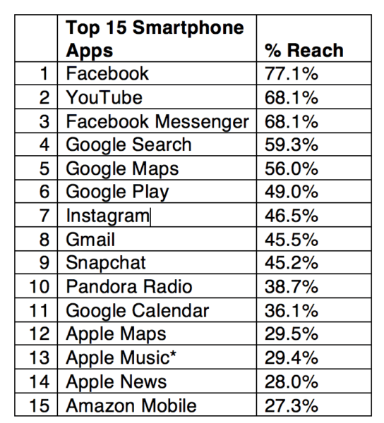 comScore Mobile App Rankings | AltaVista Strategic Partners